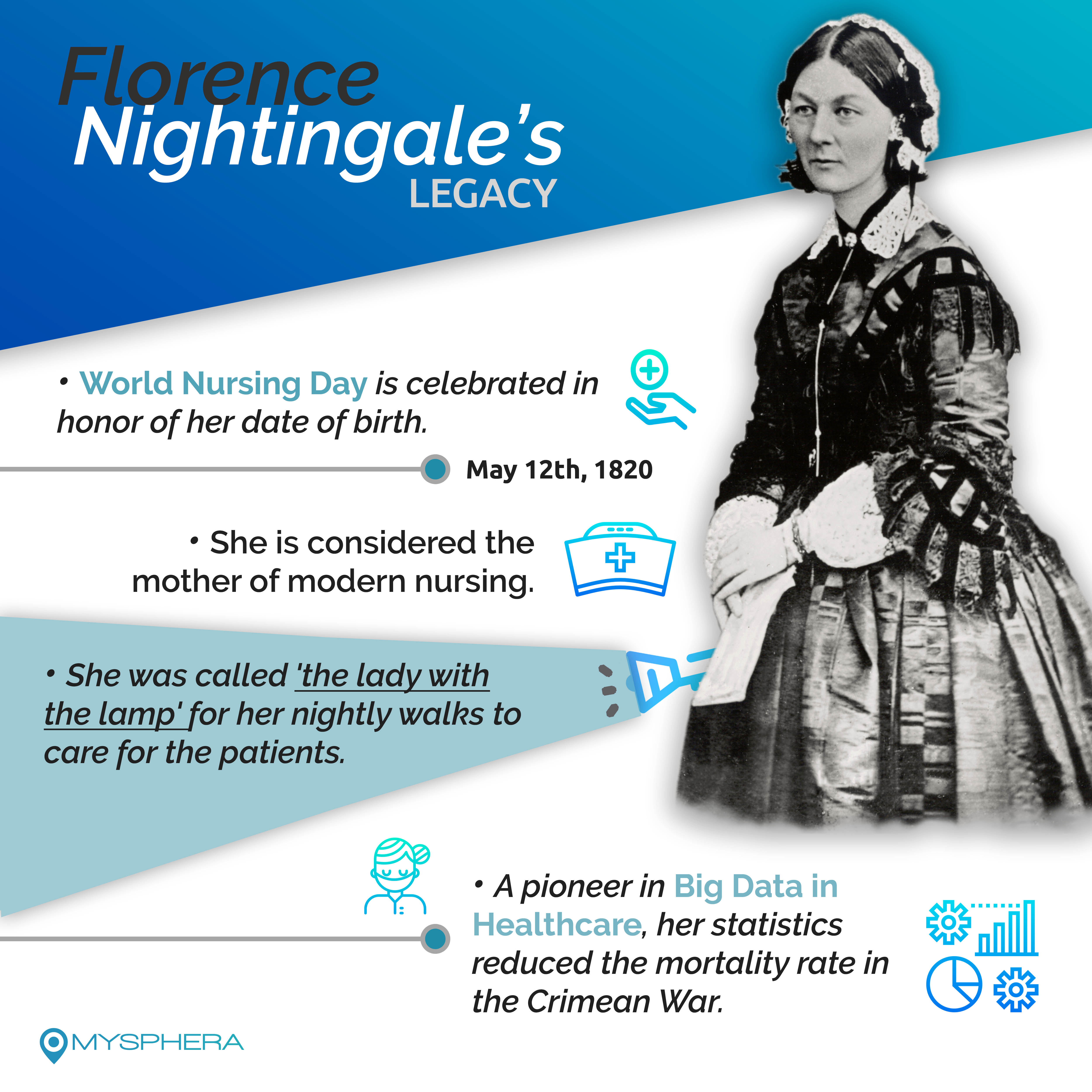 Florence Nightingale The Lady With The Lamp Pioneer Of The Big Data In Health Care Mysphera